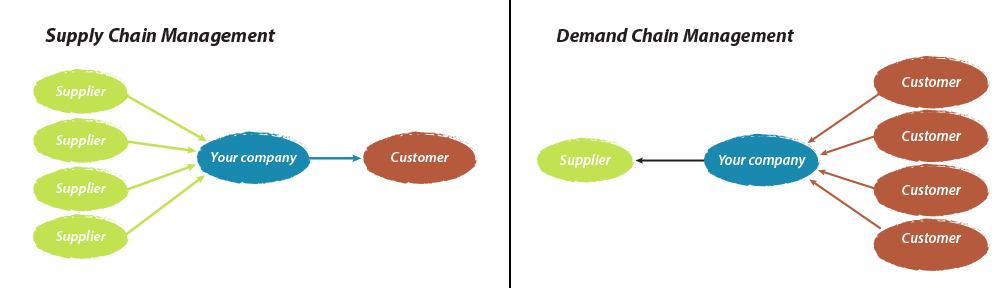 supply chain and demand model eco372 Grupo modelo, founded in 1925,  supply chain processes  dow is the entry point for demand, and feeds the company's.