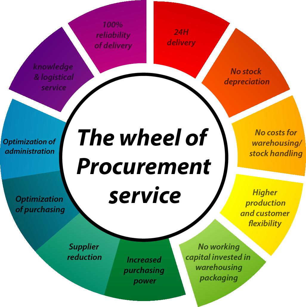Procurment Data Acquisition Principles : Procurement support service bark verpakkingen b v